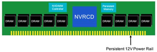 Серверная память с драйвером Rambus NVRCD