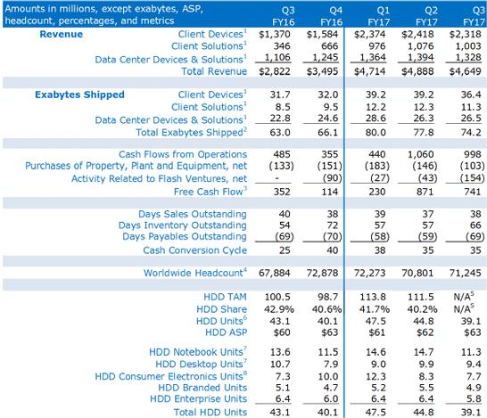 Динамика изменения объёмов поставок жёстких дисков компанией Western Digital Corporation