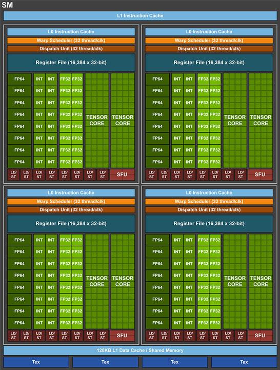 Блок-схема мультипроцессорного кластера NVIDIA Volta GV100