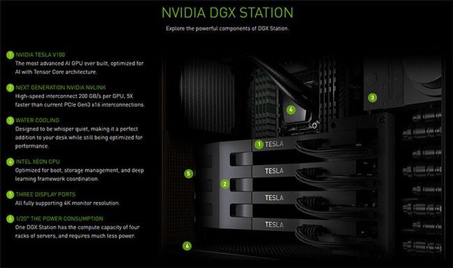 Рабочая станция DGX Station с четырьмя модулями Tesla V100