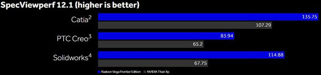 Сравнение производительности AMD Radeon Vega Frontier Edition и NVIDIA TITAN Xp