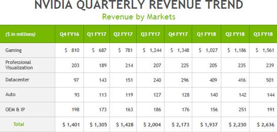 Динамика финансовых показателей NVIDIA за последние кварталы