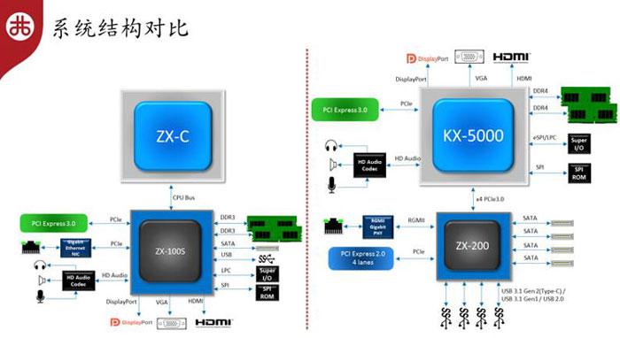 Диаграмма процессоров ZX-C и KX-5000