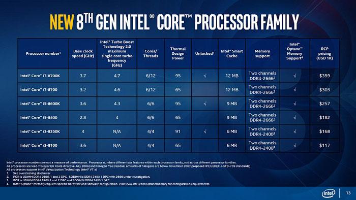 Ассортимент, характеристики и оптовые цены на первые настольные процессоры Intel поколения Core 8000