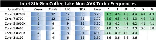 Промежуточные значения частот при разгоне для нескольких ядер в процессорах Intel Coffee Lake