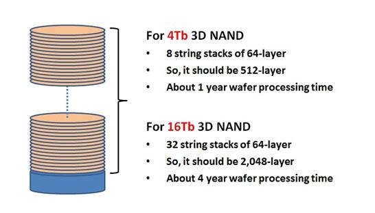 На обработку пластины с 4-Тбит кристаллами может потребоваться год, а для обработки пластины с 16-Тбит кристаллами уйдёт до четырёх лет