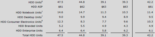 Динамика поставок жёстких дисков Western Digital в поквартальном сравнении