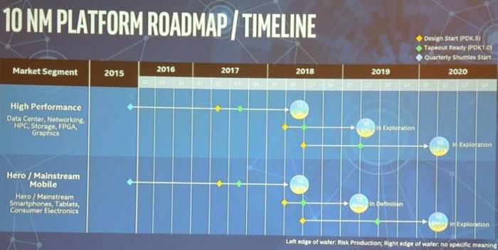 Планы Intel по практическому внедрению техпроцессов класса 10 нм