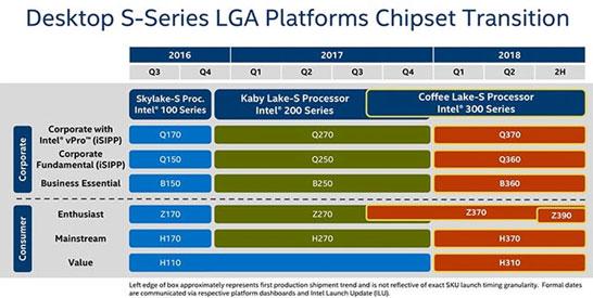 Вероятные планы Intel по выводу на рынок наборов логики для процессоров Coffee Lake (300-я серия)