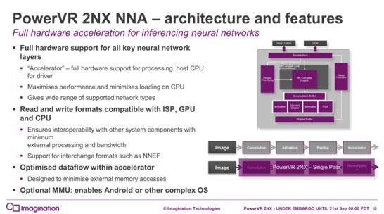 Архитектура ускорителя PowerVR Series2NX NNA
