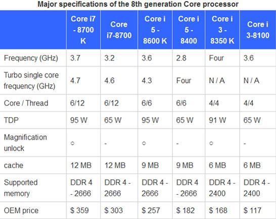 Спецификации и оптовые цены первой волны настольных процессоров Intel поколения Coffee Lake-S
