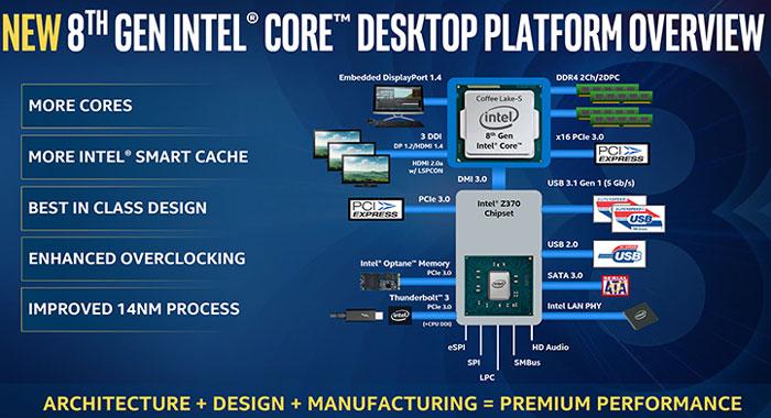 Блок-схема чипсета Intel Z370