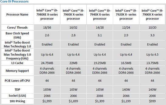 Спецификации процессоров Intel Skylake-X