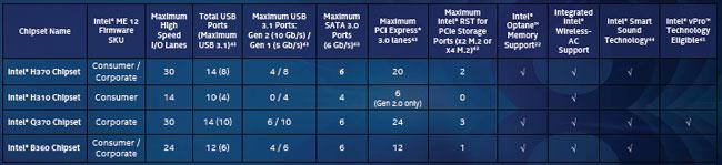 Возможности новой системной логики Intel 300-й серии