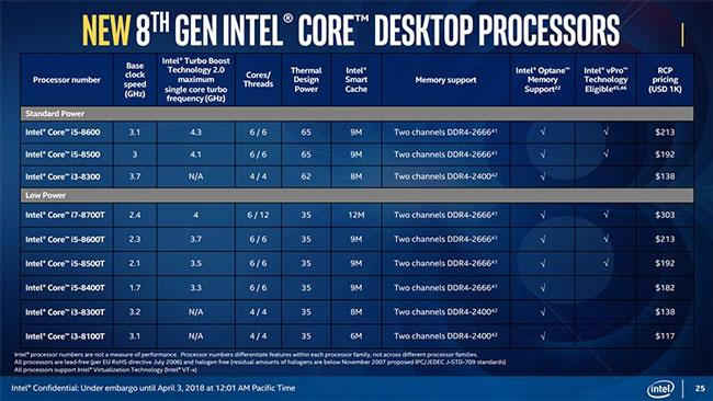 Перечень и основные характеристики новых настольных процессоров Intel Core 8-го поколения (Coffee Lake и другие)