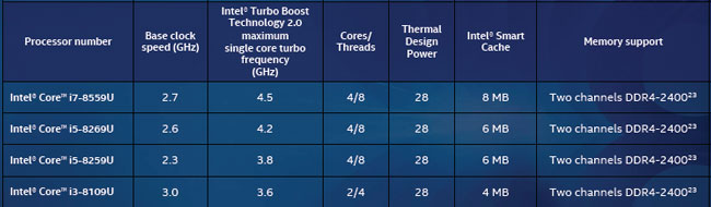 Характреристики анонсированных мобильных процессоров Intel на архитектуре Coffee Lake U