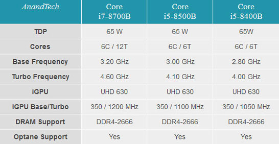 Основные характеристики процессоров Intel «Core-B» 8-го поколения (данные AnandTech)