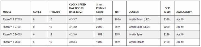 Основные характеристики первых 12-нм настольных процессоров AMD Ryzen