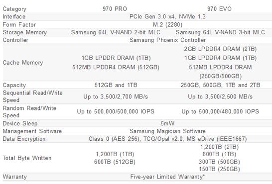 Основные характеристики SSD Samsung  970 Pro и 970 Evo