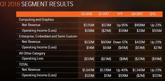 Коротко о главном: основные финансовые показатели AMD в первом квартале календарного 2018 года