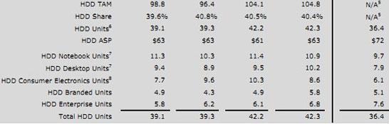 Динамика продаж жёстких дисков Western Digital за последние пять кварталов, включая отчётный (первый квартал 2018 года)
