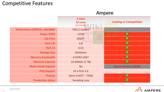Характеристики опытного процессора Ampere Computing