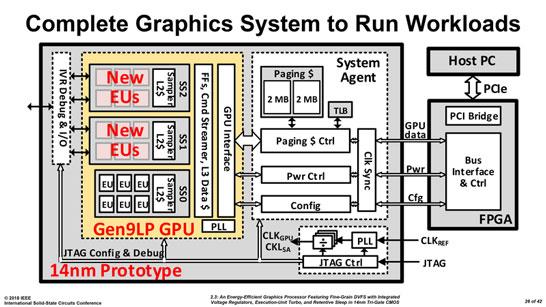 Блок-схема прототипа дискретного графического процессора Intel