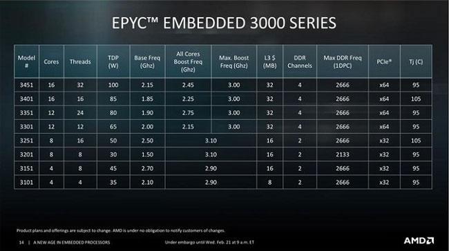 Перечень и основные характеристики моделей процессоров AMD EPYC 3000