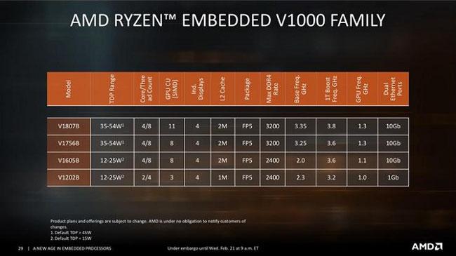 Перечень и основные характеристики моделей процессоров AMD Ryzen V1000