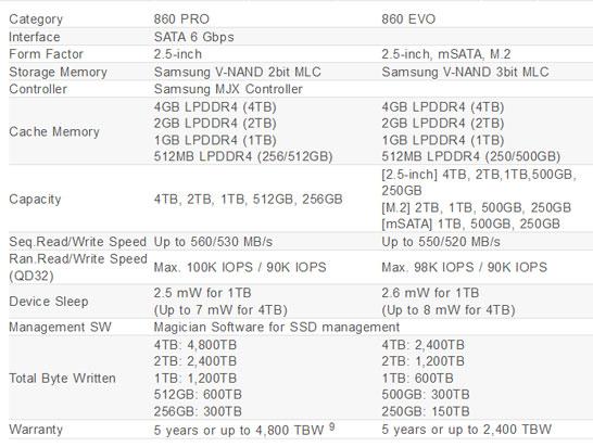 Основные характеристики и состав SSD Samsung 860-й серии