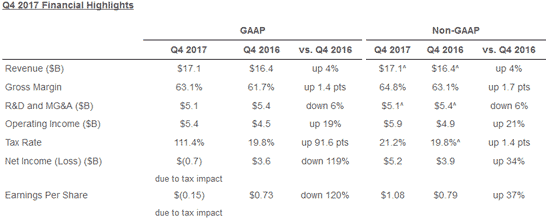Основные финансовые показатели Intel в четвёртом квартале 2017 года
