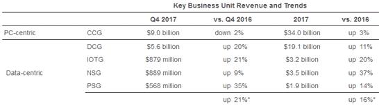 Выручка по основным видам деятельности Intel в четвёртом квартале 2017 года (клиентские ПК, серверы, IoT, флэш и SSD, FPGA)