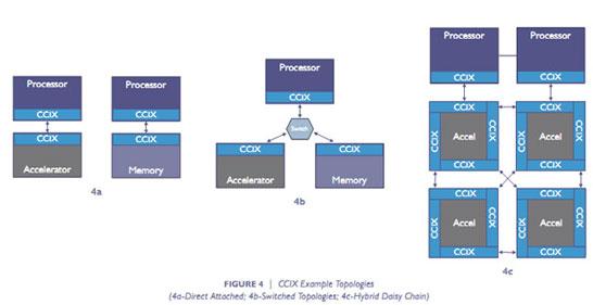 Примеры топологии платформы CCIX