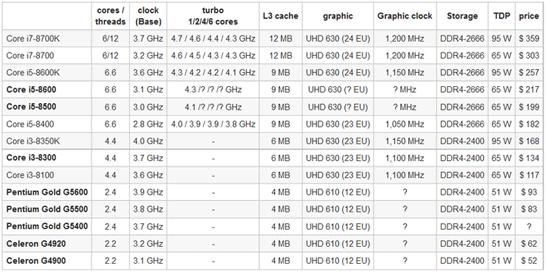 Новые модели процессоров Intel на архитектуре Coffee Lake-S помечены выделенным шрифтом