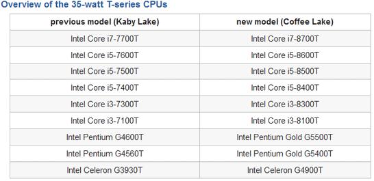 Состав новинок поколения Intel Coffee Lake-S с пониженным до 35 Вт TDP