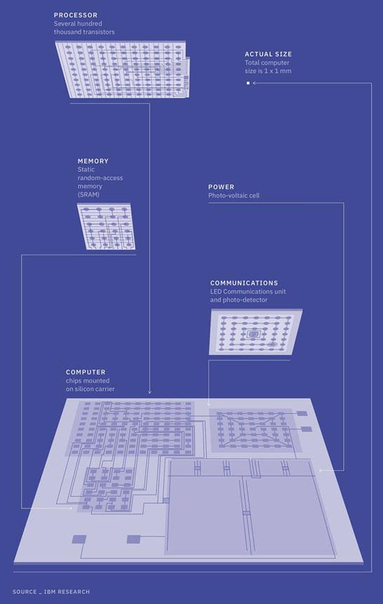 Структурная схема одного нано-компьютера IBM