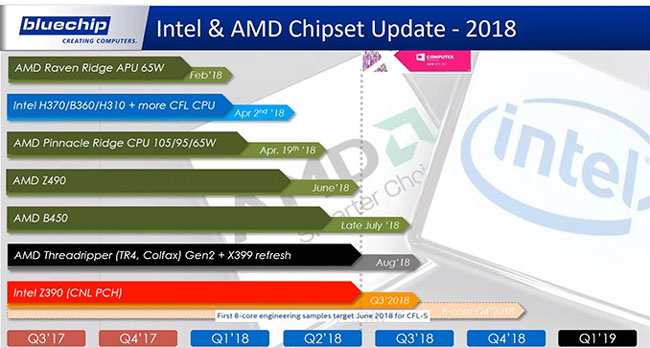 Коротко о планах Intel и AMD на текущий год
