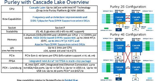 Основные данные о процессорах Intel Xeon Cascade Lake-SP