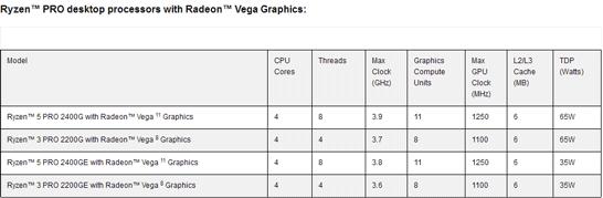 Характеристики настольных APU AMD Ryzen Pro
