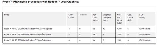 Характеристики мобильных APU AMD Ryzen Pro