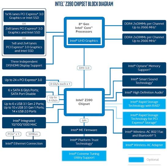 Массовый «оверклокерский» чипсет Intel получил поддержку USB 3.1 Gen2 и встроенное «радио»