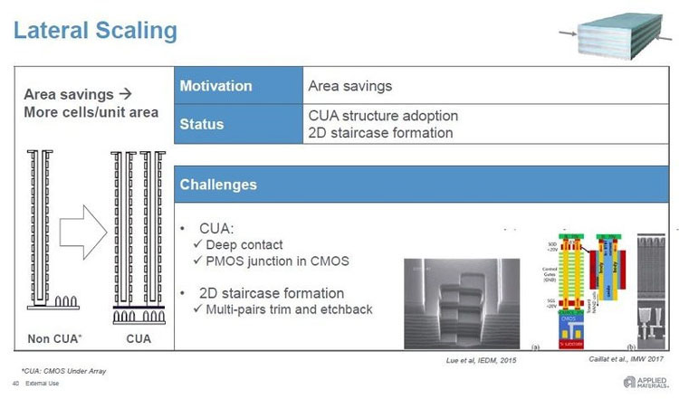 CMOS under the array: электроника переезжает в «подвал»