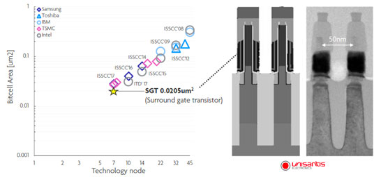 Сравнение площадей передовых ячеек SRAM на фоне прорыва Unisantis и Imec